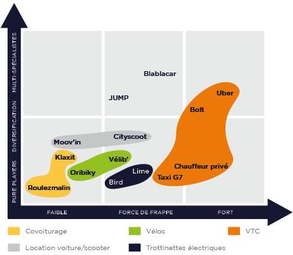Les acteurs de la micromobilité dans Paris
