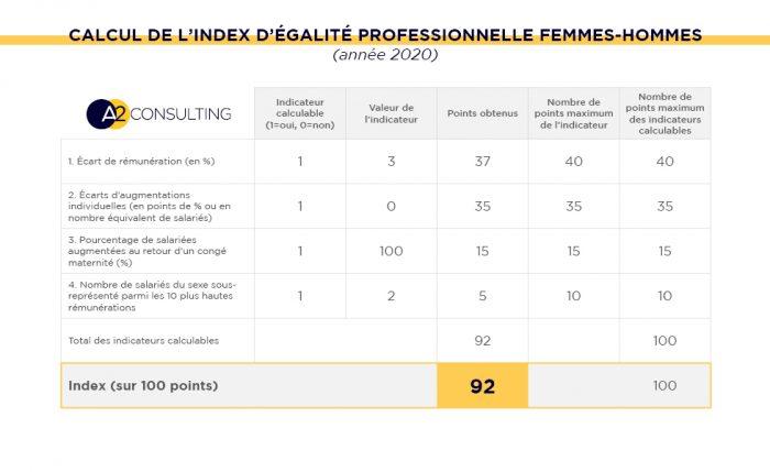 Calcul de l'index égalité professionnelle femmes-hommes 2020
