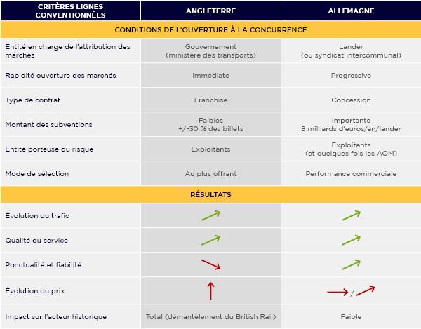 Comparaison de l'ouverture à la concurrence britannique et allemande