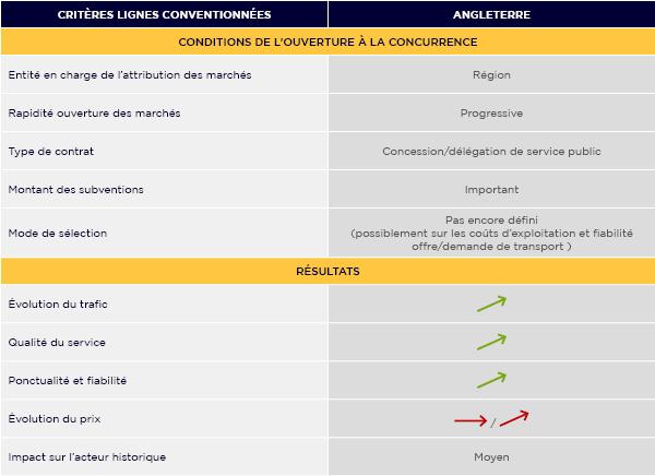 Les conditions et potentiels résultats liés à l'ouverture de la concurrence sur le marché TER en France