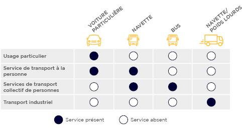 Les véhicules autonomes et leurs usages